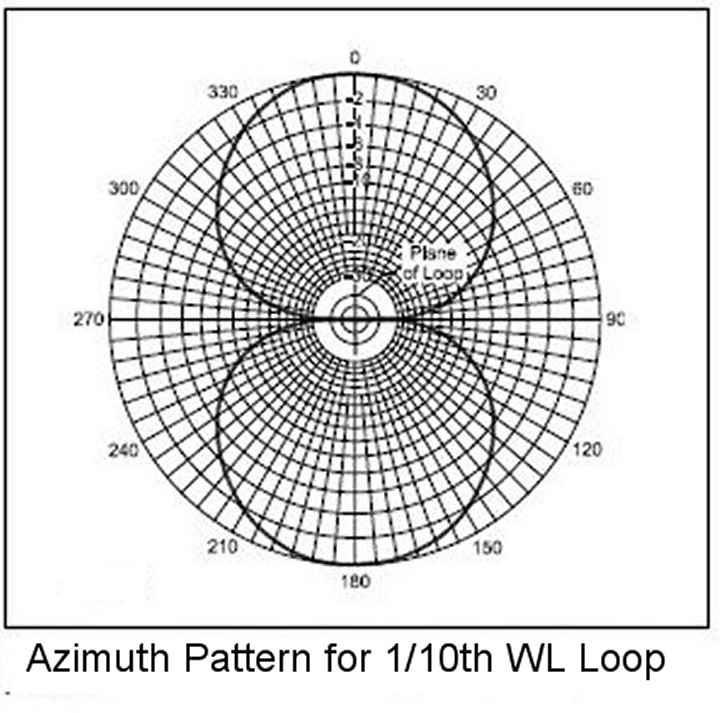 loop characteristics